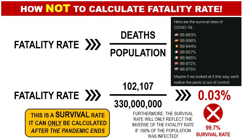 How NOT to Calculate a Fatality Rate for Covid-19