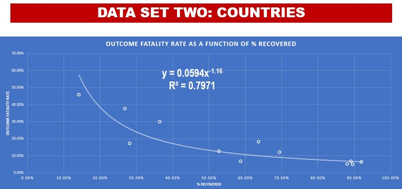 Country Best-Fit Equation for Coronavirus Fatality Rate (Data Set #2)