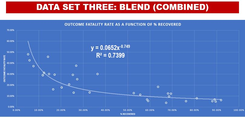 Combined Best-Fit Equation for Coronavirus Fatality Rate (Data Set #3)