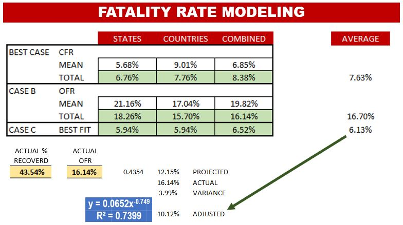Fatality Rate Modeling for Coronavirus: Adjusting Best-Fit Equation for Actual Variation