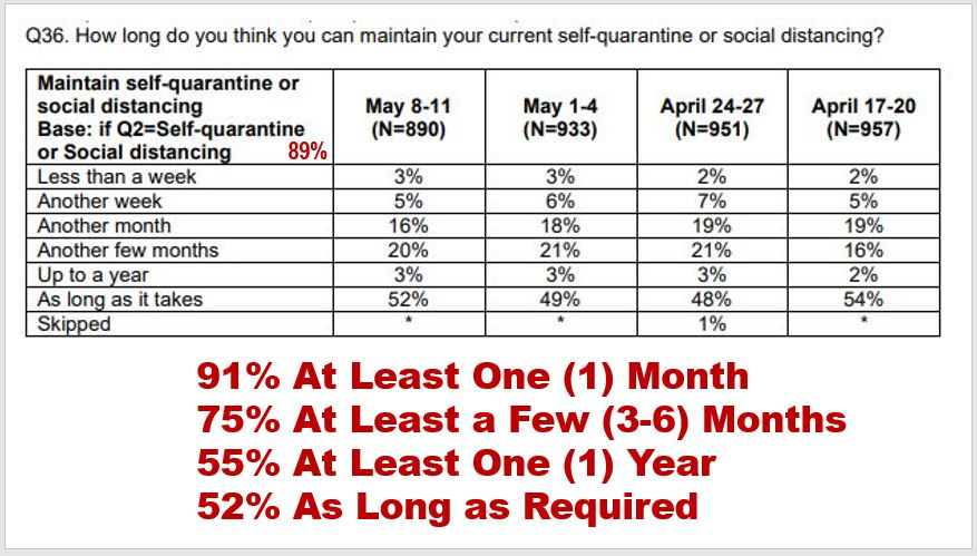 Consumer demand: How long can you maintain your self-quarantine or social-distancing efforts?