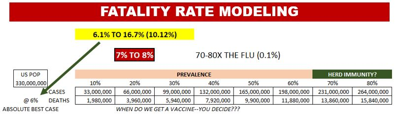 Modeling the Impact of the Covid-19 Virus Based on Our Calculated Fatality Rate