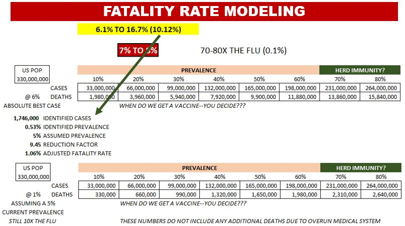 The Adjusted Best-Case Scenario for the Fatality Rate Impact of Covid-19 on the US