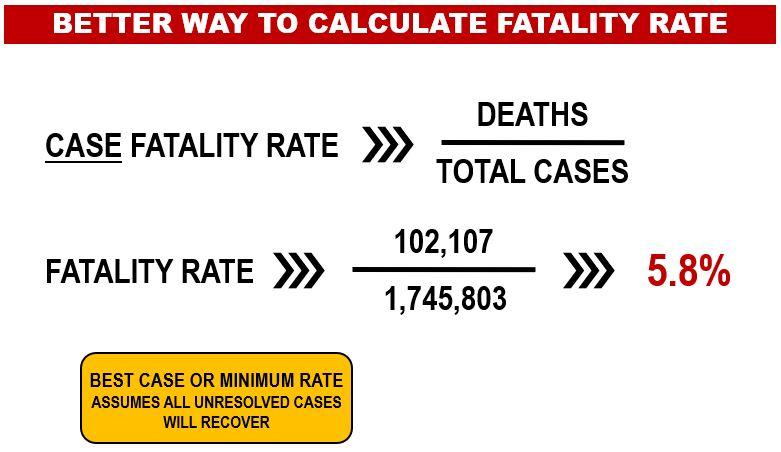A Better Way to Calculate the Fatality Rate of the Coronavirus