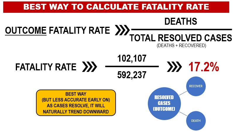 An Outcome-Based Approach Is the Best Way to Calculate the Fatality Rate of a Virus