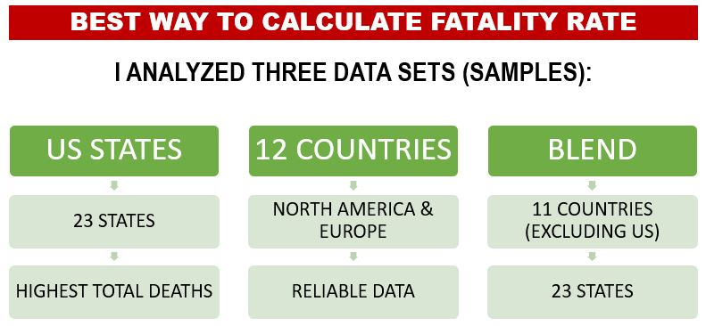 The Three Data Sets We Utilized to Calculate the Fatality Rate of Covid-19