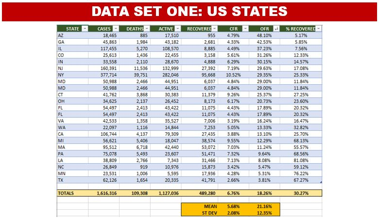 Data Set #1: Top 23 US States as Ranked by Total Deaths