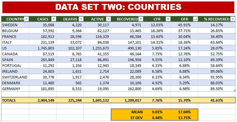 Data Set #2: 12 Countries from North America & Europe