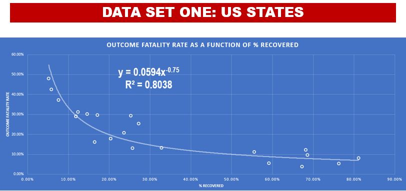 US States Best-Fit Equation for Covid-19 Fatality Rate (Data Set #1)