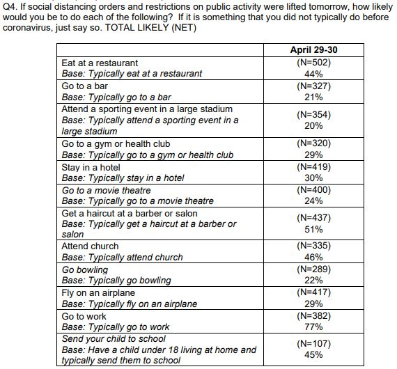 Consumer demand: Likelihood of returning to pre-Covid activities?