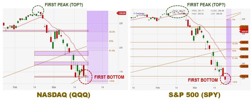 Technical Analysis: Initial Market Top