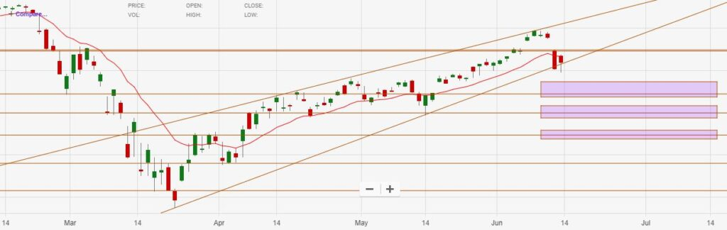 Technical Analysis | Primary Price Targets for the S&P 500 (SPY)