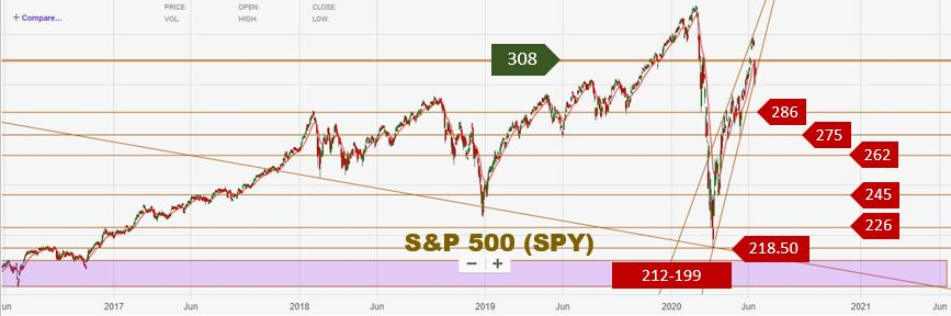 Technical Analysis | Broader View & Worst-Case Targets