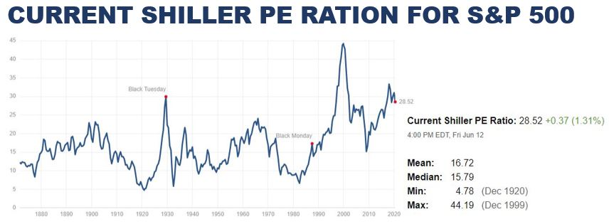 Fundamental Analysis | Shiller PE (Valuation) Ratio for the S&P 500