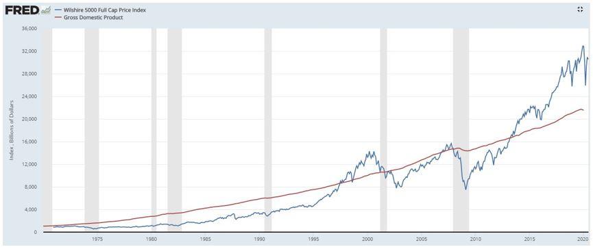 Fundamental Analysis | GDP vs Wilshire 5000 Performance