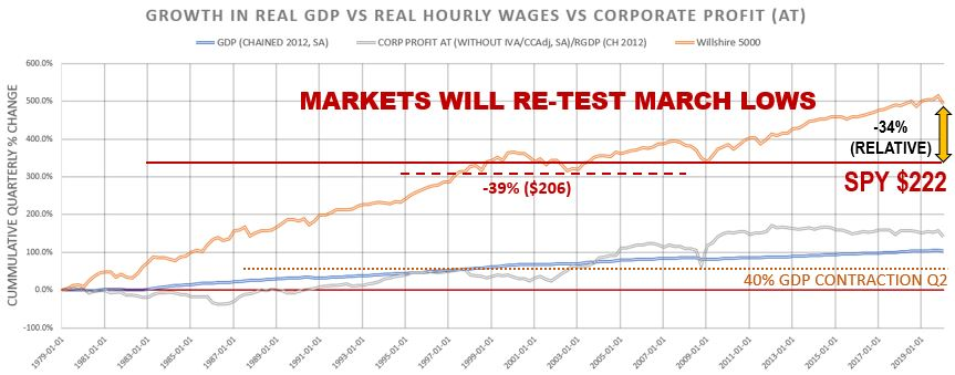 Fundamental Market Analysis | Relative Performance of the Wilshire 5000, GDP, and Corporate Profits (Earnings): Targets for the S&P 500 (SPY)