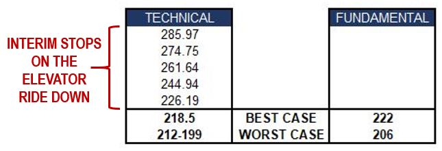 S&P 500 (SPY) Price Targets: Technical vs Fundamental Analysis (How Low Can We Go?)