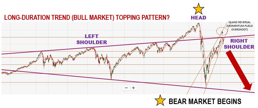 Technical Analysis | The Broader (Long-Duration) Bull Market Trend Reveals the Formation of a Potential Head and Shoulders Topping Pattern (Skewed)