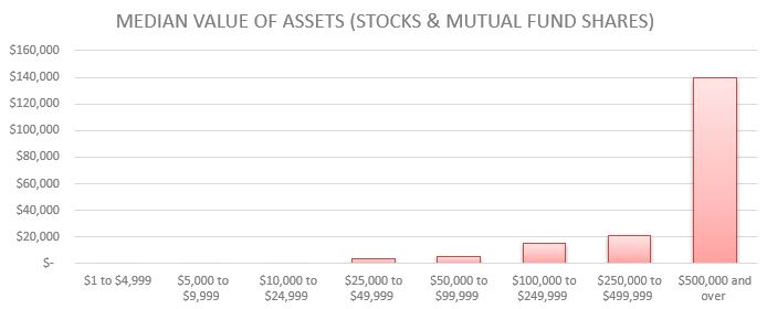 Median Value of Assets (Stocks & Mutual Fund Shares) by Net Worth