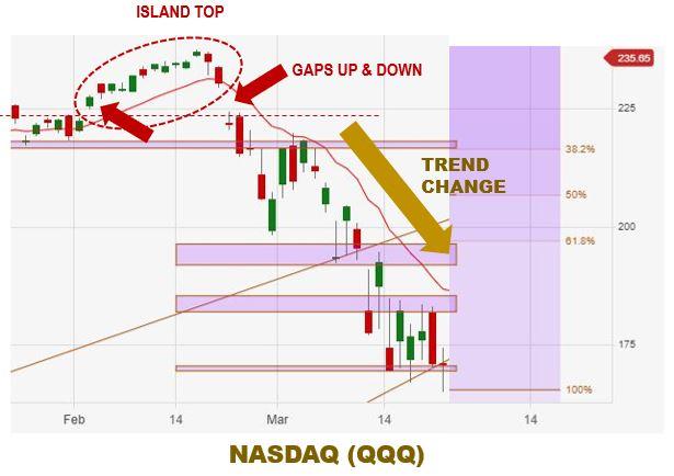 Technical Market Analysis | Island Reversal Pattern in the Nasdaq (QQQ)