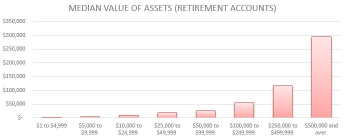 Median Value of Assets (Retirement Accounts) by Net Worth