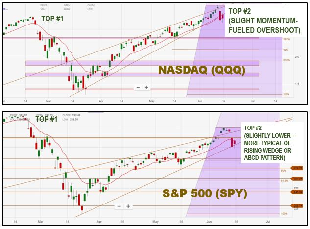 Technical Analysis | Rising Wedge and Double Top