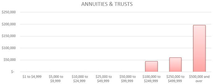 Median Value of Assets (Annuities & Trusts) by Net Worth