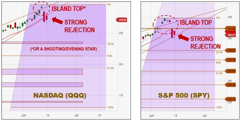 Technical Analysis | Island Top in the S&P 500 (SPY) as well--with strong rejections in both the Nasdaq & S&P