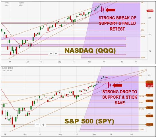 Technical Analysis | Break of Support in the Rising Wedge