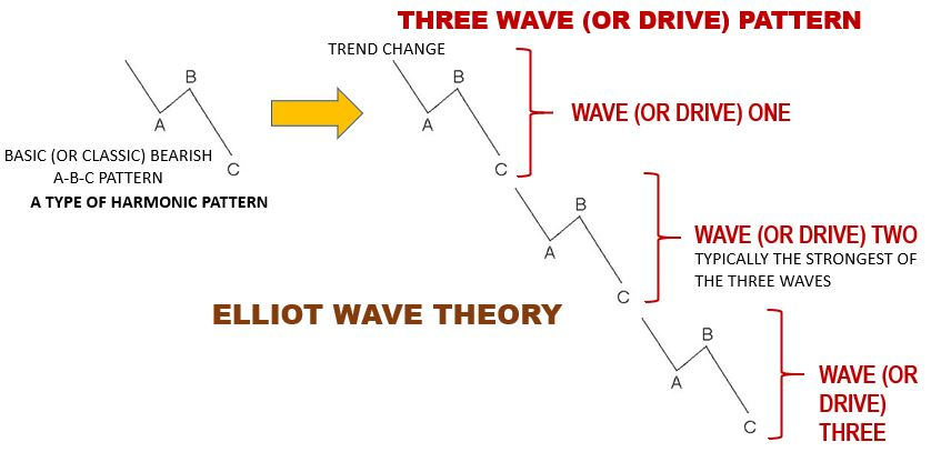 Technical Analysis | The ABC (or ABCD) Pattern & Elliot Wave (or Drive) Theory