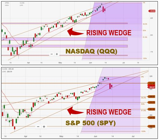 Technical Analysis of the Financial Markets | Rising Wedge Pattern