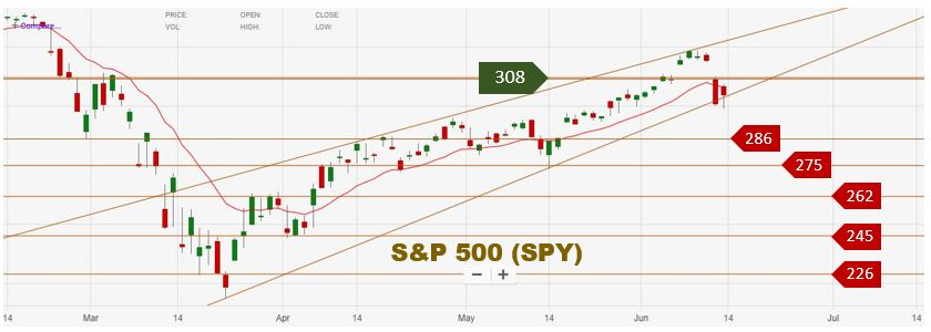 Technical Analysis | S&P 500 (SPY) Support and Resistance Levels