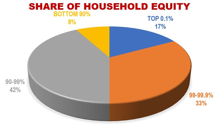 Share of Household Equity by Family Wealth