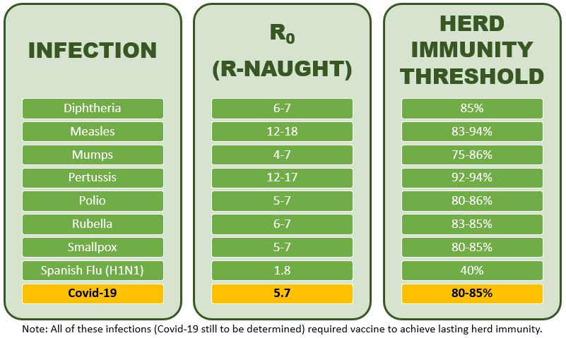 Infection R-naughts and their corresponding herd immunity thresholds--including Covid-19