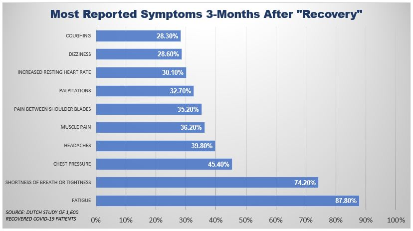 "Most Reported Symptoms 3-Months After ""Recovery"" According to Dutch Survey of 1,600 Non-Hospitalized Covid-19 Patients"