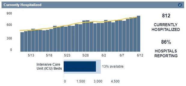 North Carolina Covid-19 Hospitalization Data and Trend