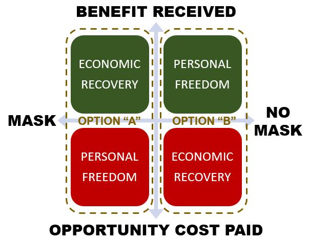 Covid-19 Pandemic: The Choice & Opportunity Costs Before Us
