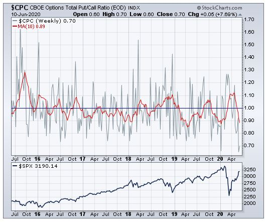 Total Market Equity Put/Call Ratio (EOD)--Extreme Bullish Sentiment