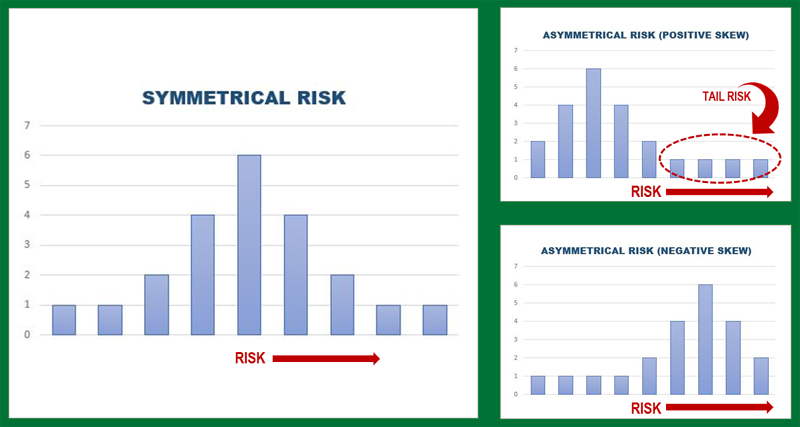Asymmetrical Risk: Positive and Negative Skews