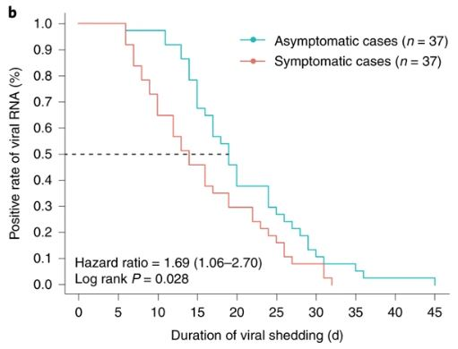 Duration of Viral Shedding in Asymptomatic and Symptomatic Covid-19 Patients