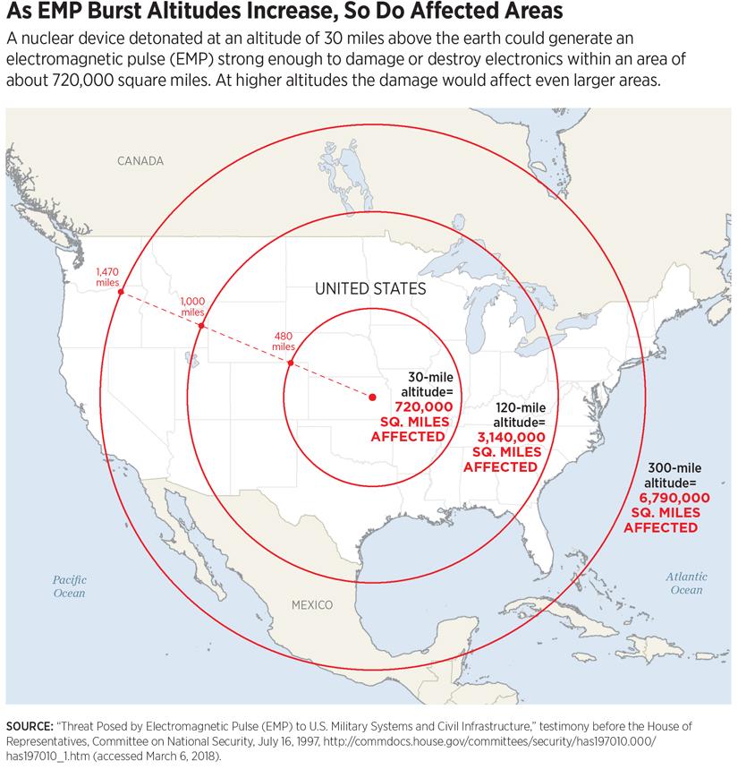 EMP Blast Radius Impacts on America