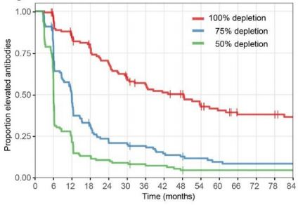 Percentage of Covid-19 Patients with Depleted Immunity (Levels of Antibodies) Over Time