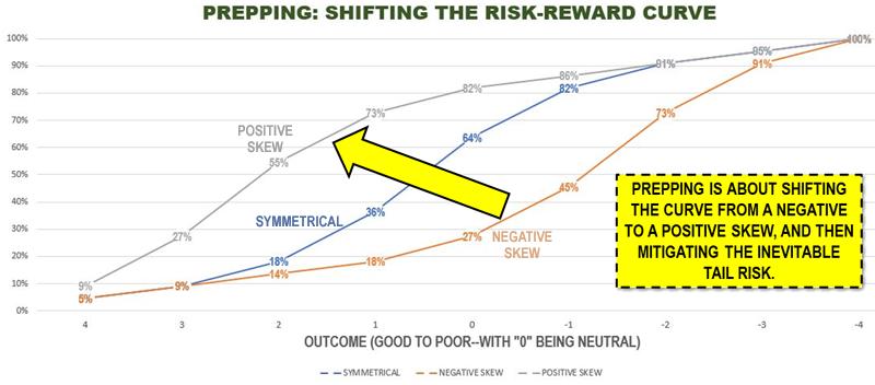 Asymmetrical Risk: Shifting the Risk-Reward Curve