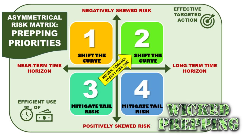 Asymmetrical Risk Matrix: Prepping Priorities