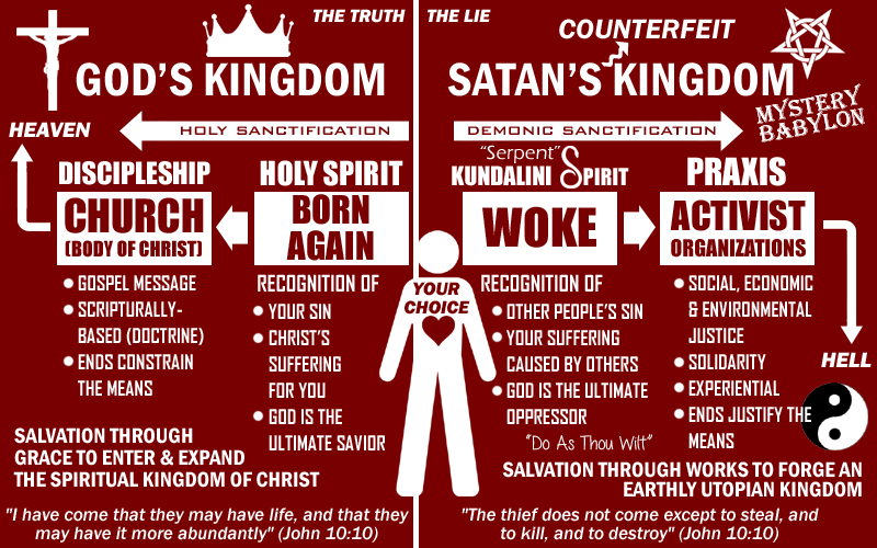 The Kingdom of God and Satan's Counterfeit Kingdom of Darkness