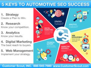 Customer Scout 5 Keys to Automotive SEO Success