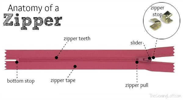 Learn how to reduce a zipper and the anatomy of a nylon zipper on The Sewing Loft