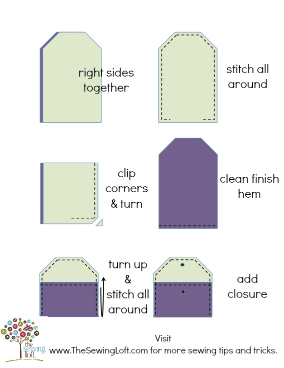 Mini Wallet How To by The Sewing Loft. This pattern is a great way to use up scrap fabric.
