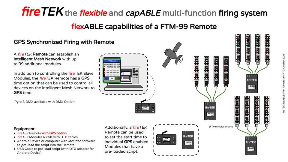fireTEK wireless firing system GPS sync with remote