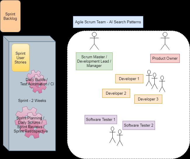 Sprint-Blueprint